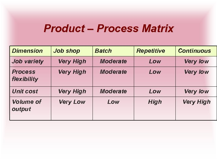 Product – Process Matrix Dimension Job shop Batch Repetitive Continuous Job variety Very High