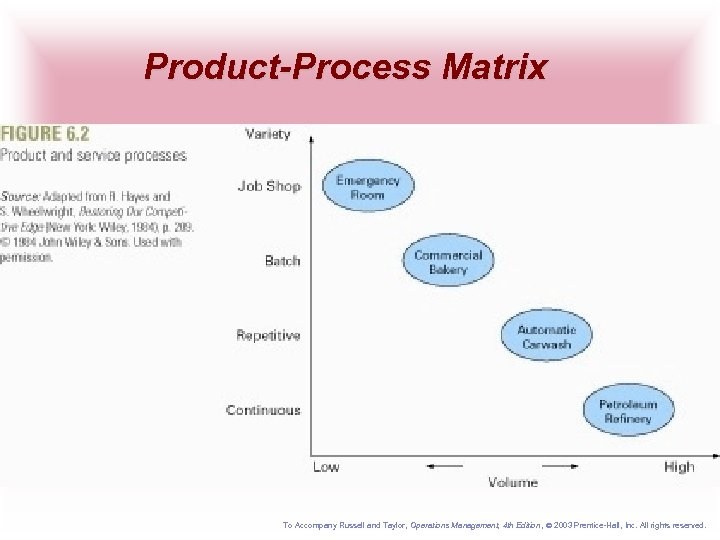 Product-Process Matrix To Accompany Russell and Taylor, Operations Management, 4 th Edition , 2003