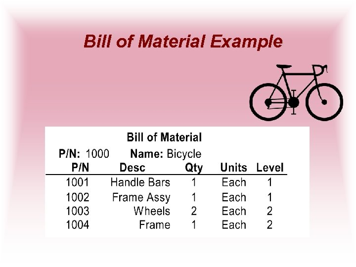 Bill of Material Example