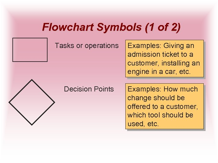 Flowchart Symbols (1 of 2) Tasks or operations Decision Points Examples: Giving an admission