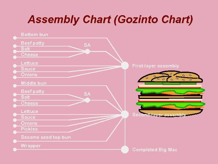 Assembly Chart (Gozinto Chart) Bottom bun Beef patty Salt Cheese SA Lettuce Sauce Onions