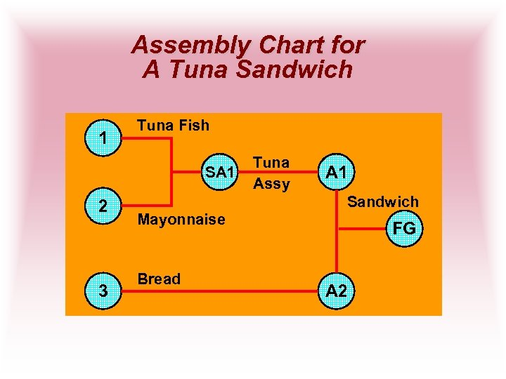 Assembly Chart for A Tuna Sandwich 1 Tuna Fish SA 1 2 3 Tuna