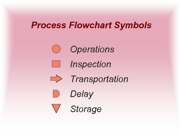 Process Flowchart Symbols Operations Inspection Transportation Delay Storage