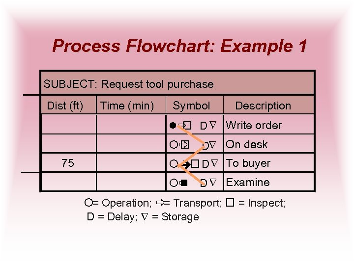 Process Flowchart: Example 1 SUBJECT: Request tool purchase Dist (ft) Time (min) Symbol Description