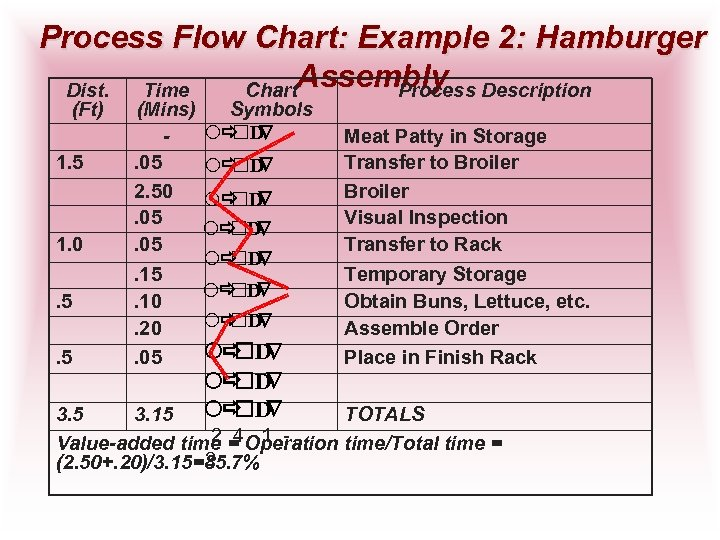Process Flow Chart: Example 2: Hamburger Assembly Description Dist. Time Chart Process (Ft) 1.