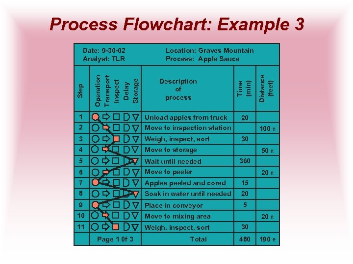 Process Flowchart: Example 3 Description of process 1 Unload apples from truck 2 Move