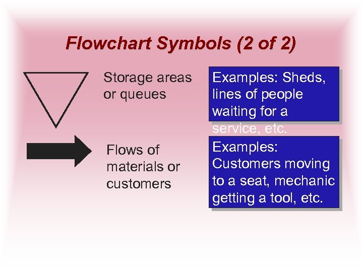 Flowchart Symbols (2 of 2) Storage areas or queues Flows of materials or customers