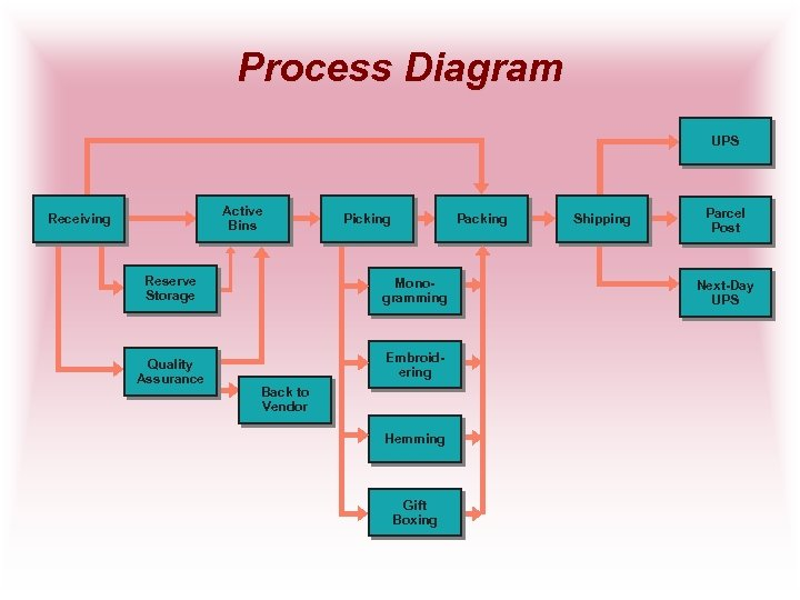 Process Diagram UPS Active Bins Receiving Reserve Storage Quality Assurance Picking Packing Monogramming Embroidering