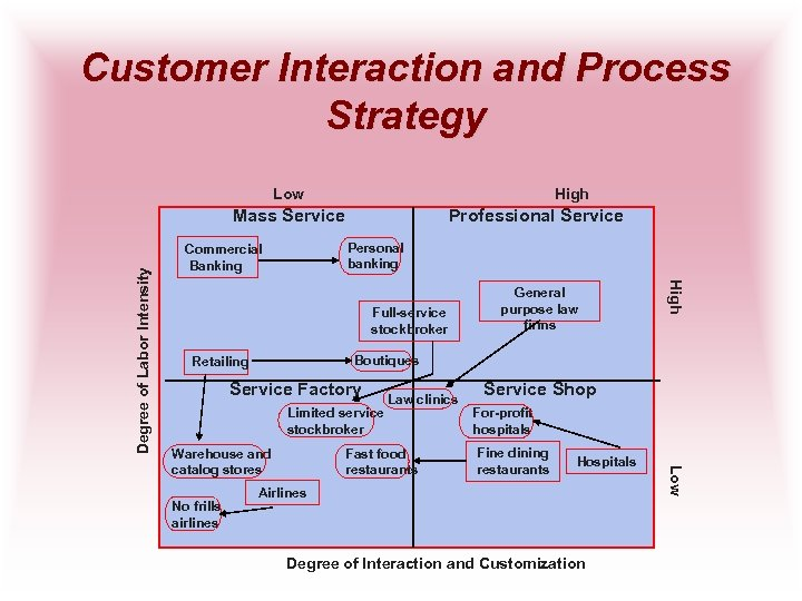 Customer Interaction and Process Strategy Low High Professional Service Personal banking Commercial Banking Full-service