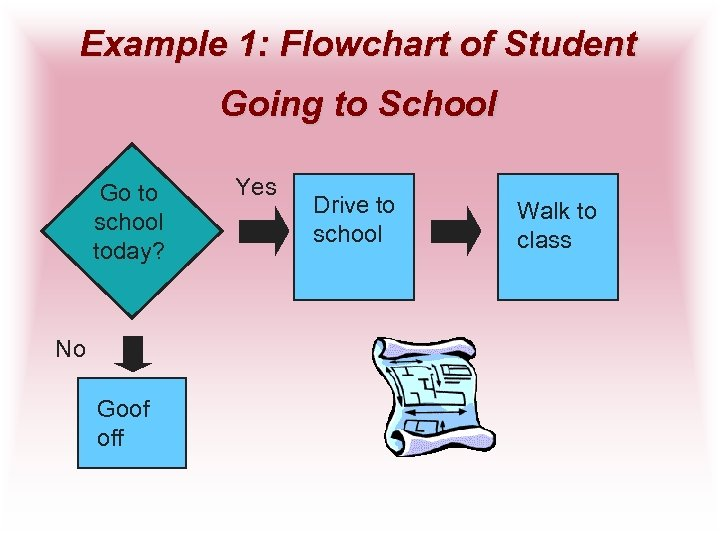 Example 1: Flowchart of Student Going to School Go to school today? No Goof