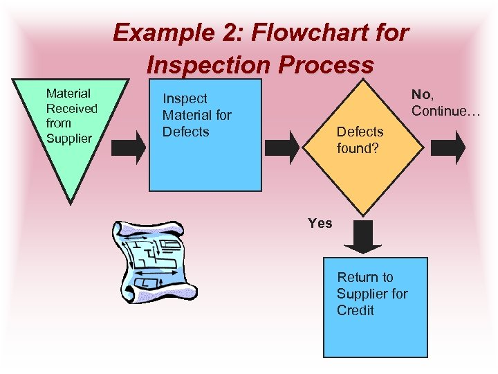 Example 2: Flowchart for Inspection Process Material Received from Supplier No, Continue… Inspect Material