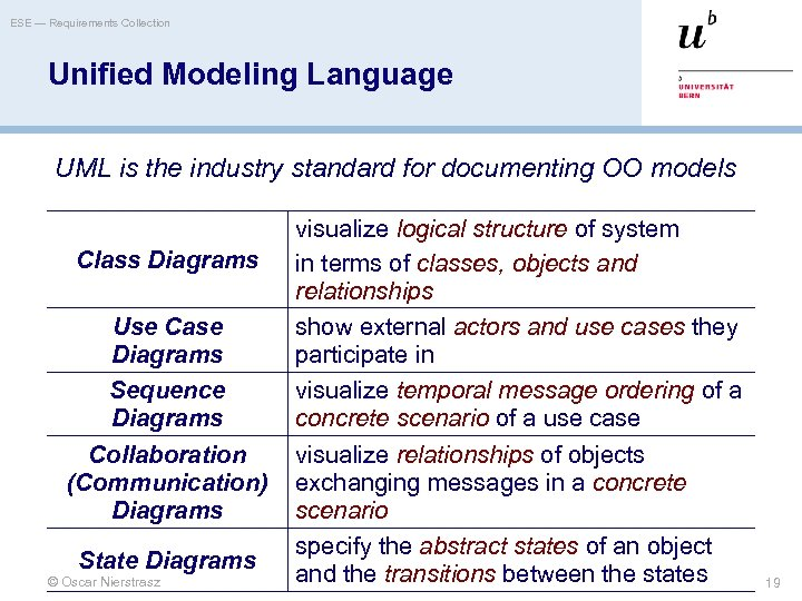 ESE — Requirements Collection Unified Modeling Language UML is the industry standard for documenting