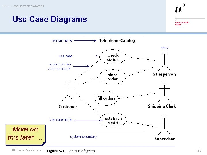 ESE — Requirements Collection Use Case Diagrams More on this later … © Oscar