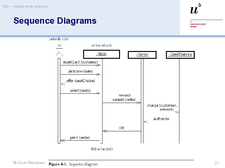 ESE — Requirements Collection Sequence Diagrams © Oscar Nierstrasz 21
