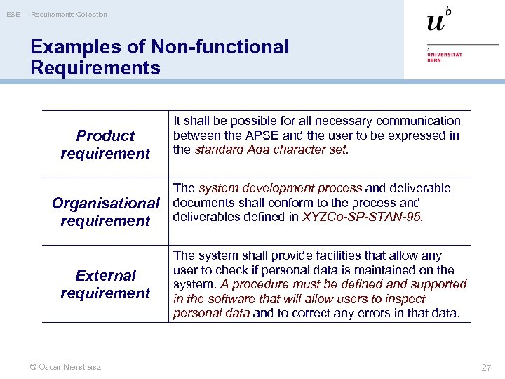 ESE — Requirements Collection Examples of Non-functional Requirements Product requirement Organisational requirement External requirement