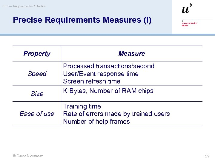 ESE — Requirements Collection Precise Requirements Measures (I) Property Speed Size Ease of use