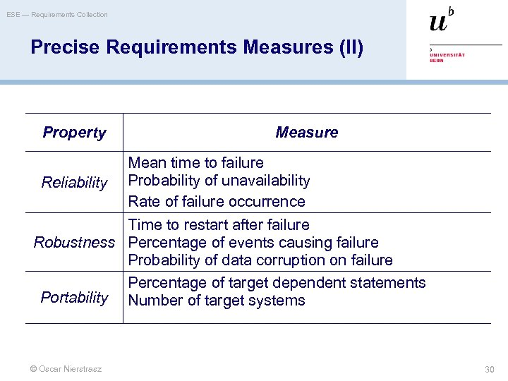 ESE — Requirements Collection Precise Requirements Measures (II) Property Measure Mean time to failure