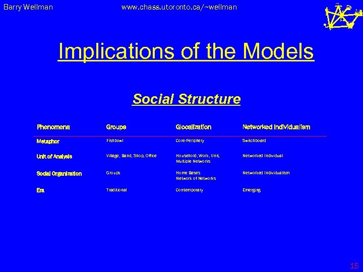 Barry Wellman www. chass. utoronto. ca/~wellman Implications of the Models Social Structure Phenomena Groups