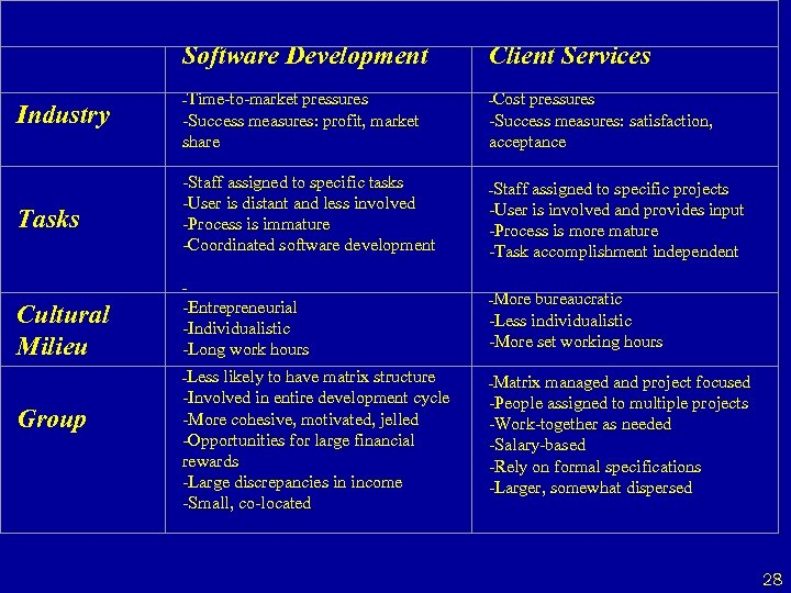 Industry Tasks Software Development Client Services -Time-to-market pressures -Cost pressures -Success measures: profit,