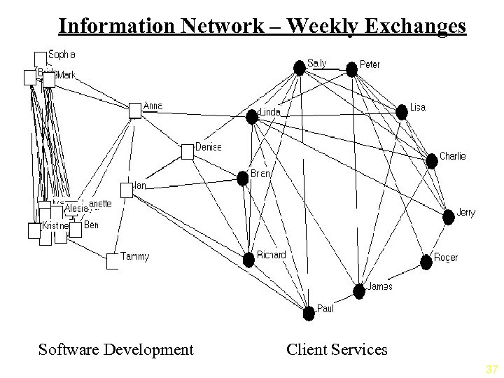 Information Network – Weekly Exchanges Software Development Client Services 37