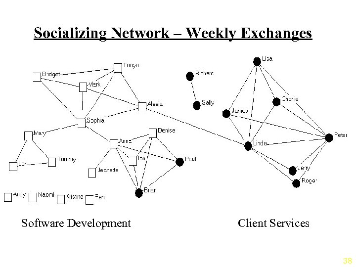 Socializing Network – Weekly Exchanges Software Development Client Services 38