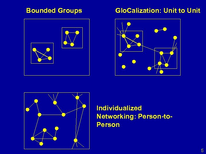 Bounded Groups Glo. Calization: Unit to Unit Individualized Networking: Person-to. Person 5