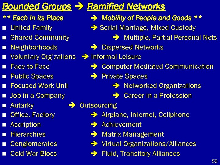 Bounded Groups Ramified Networks ** Each in its Place Mobility of People and Goods