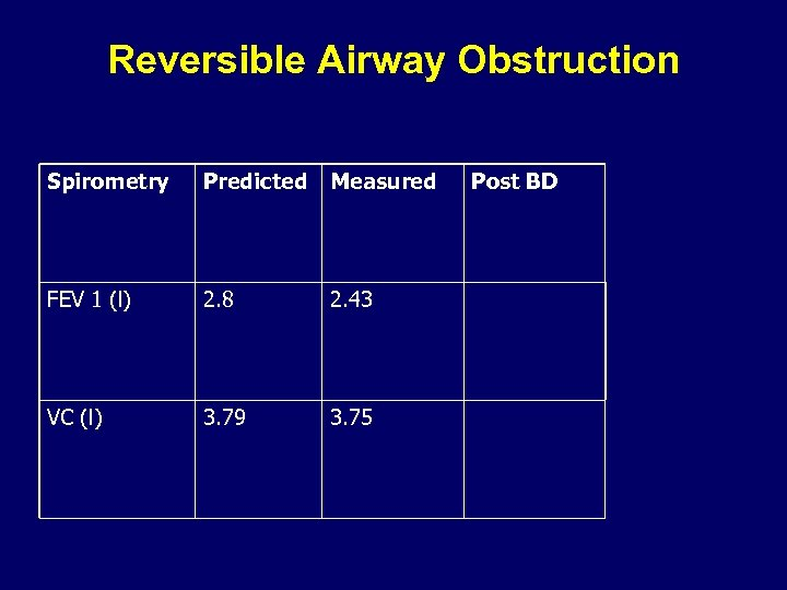 Reversible Airway Obstruction Spirometry Predicted Measured FEV 1 (l) 2. 8 2. 43 VC