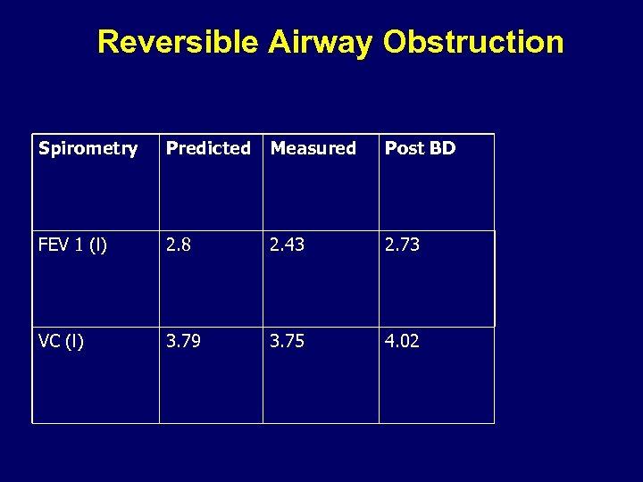 Reversible Airway Obstruction Spirometry Predicted Measured Post BD FEV 1 (l) 2. 8 2.