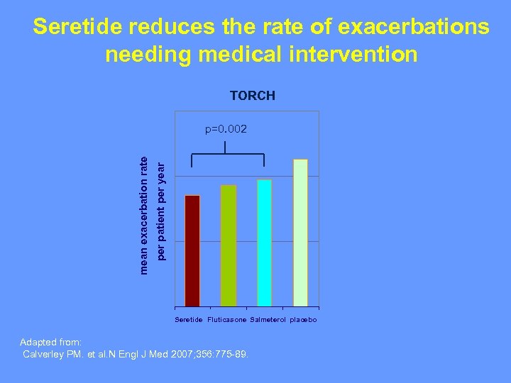Seretide reduces the rate of exacerbations needing medical intervention TORCH per patient per year