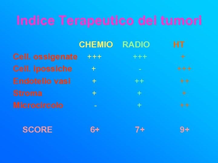 Indice Terapeutico dei tumori CHEMIO Cell. ossigenate +++ Cell. ipossiche + Endotelio vasi +