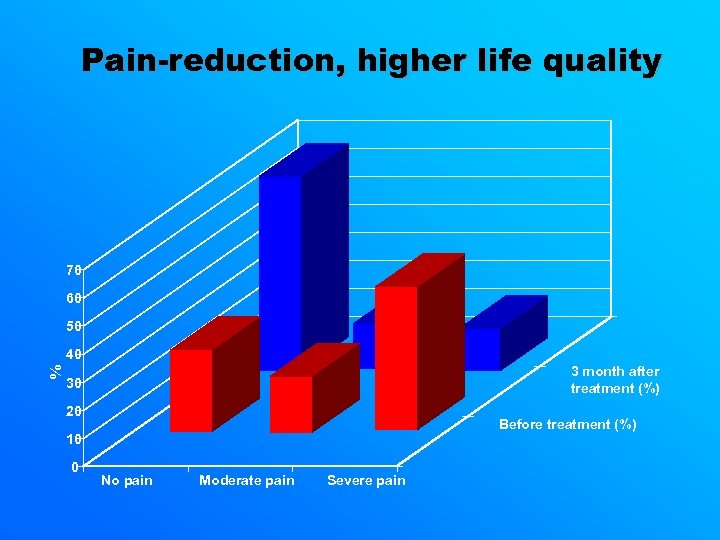 Pain-reduction, higher life quality 70 60 50 % 40 3 month after treatment (%)