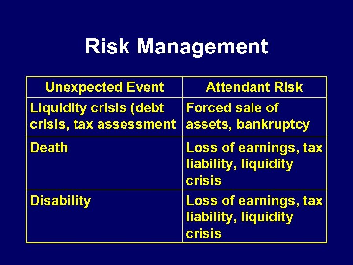 Risk Management Unexpected Event Attendant Risk Liquidity crisis (debt Forced sale of crisis, tax