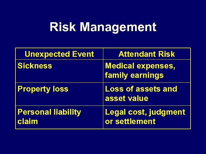 Risk Management Unexpected Event Sickness Attendant Risk Medical expenses, family earnings Property loss Loss