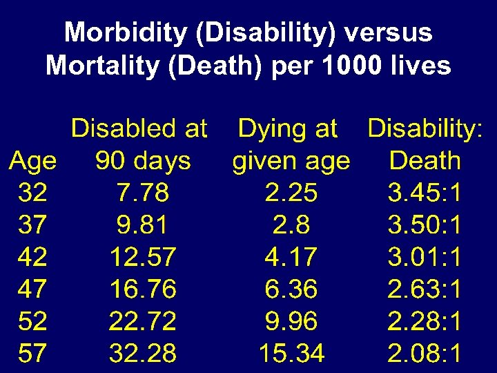 Morbidity (Disability) versus Mortality (Death) per 1000 lives
