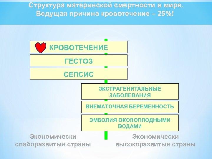 Cтруктура материнской смертности в мире. Ведущая причина кровотечение – 25%! К Р О ВО