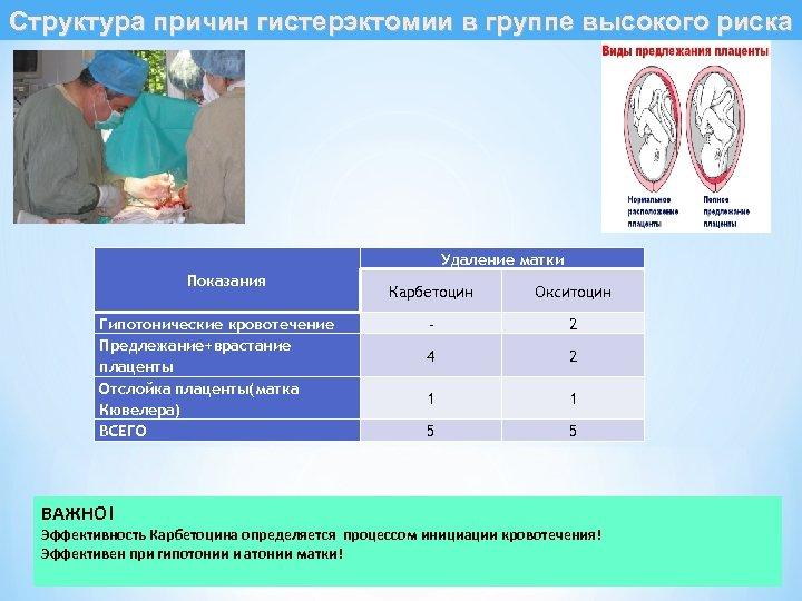 Структура причин гистерэктомии в группе высокого риска Удаление матки Показания Гипотонические кровотечение Предлежание+врастание плаценты
