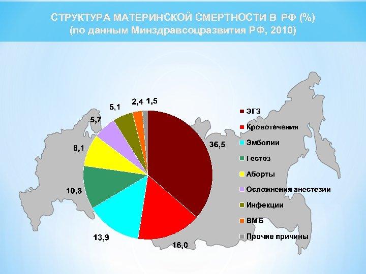 СТРУКТУРА МАТЕРИНСКОЙ СМЕРТНОСТИ В РФ (%) (по данным Минздравсоцразвития РФ, 2010)
