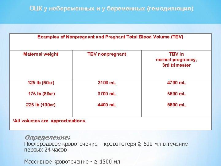 ОЦК у небеременных и у беременных (гемодилюция) Examples of Nonpregnant and Pregnant Total Blood