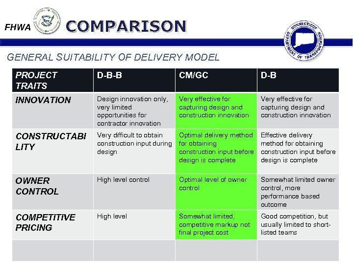 FHWA COMPARISON GENERAL SUITABILITY OF DELIVERY MODEL PROJECT TRAITS D-B-B CM/GC D-B INNOVATION Design
