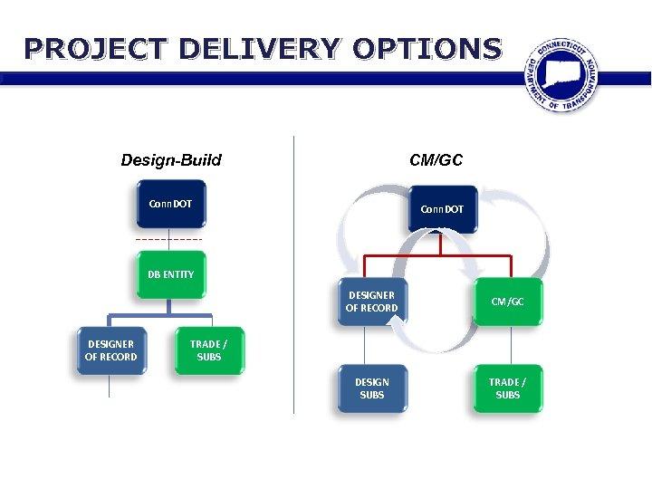 PROJECT DELIVERY OPTIONS Design-Build CM/GC Conn. DOT DB ENTITY DESIGNER OF RECORD CM/GC DESIGN