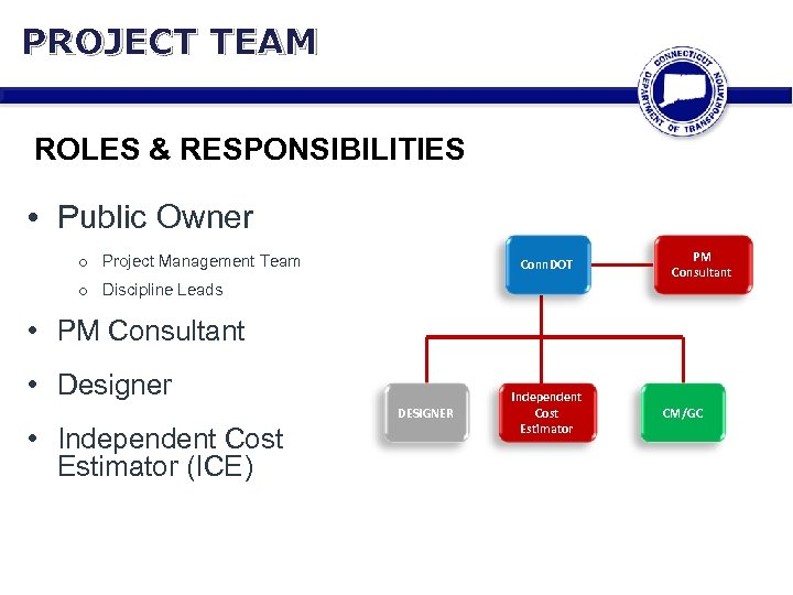 PROJECT TEAM ROLES & RESPONSIBILITIES • Public Owner o Project Management Team Conn. DOT