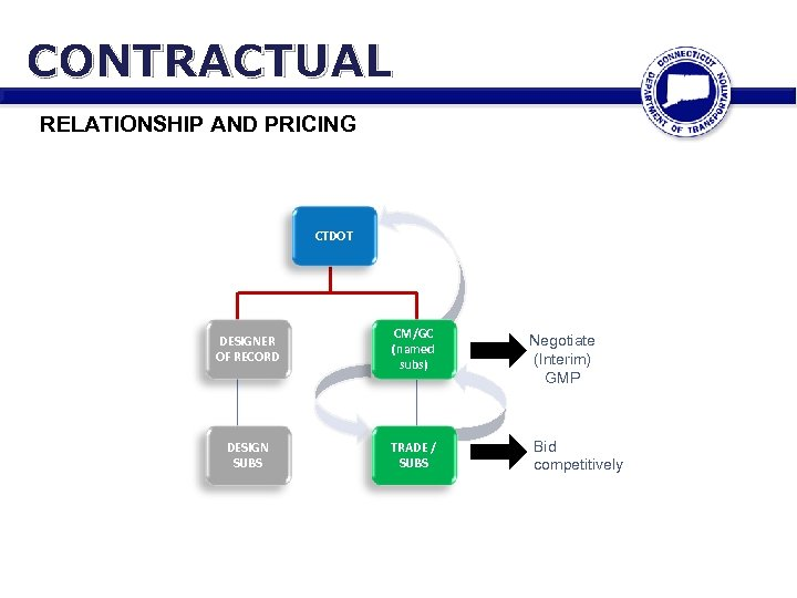 CONTRACTUAL RELATIONSHIP AND PRICING CTDOT DESIGNER OF RECORD CM/GC (named subs) DESIGN SUBS TRADE