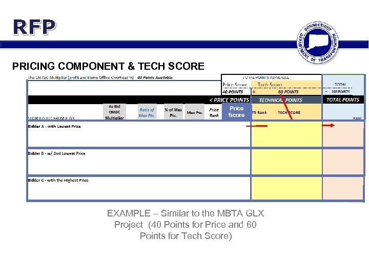 RFP PRICING COMPONENT & TECH SCORE Price Score 3 rd 2 nd 1 st
