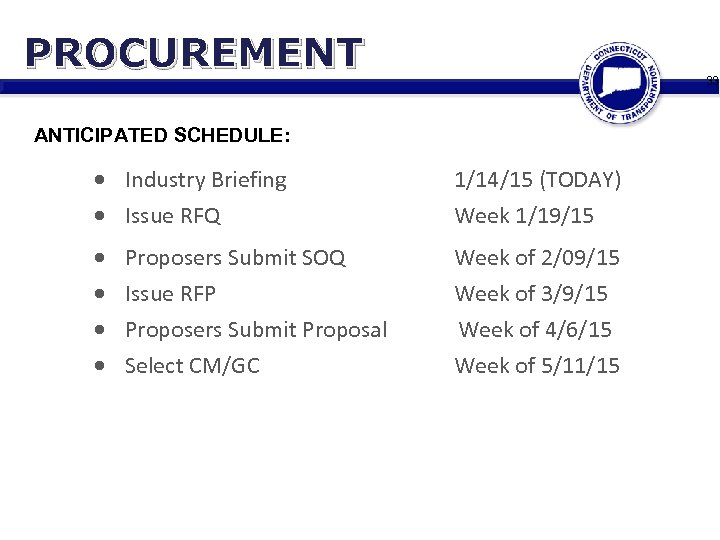 PROCUREMENT 33 ANTICIPATED SCHEDULE: Industry Briefing Issue RFQ 1/14/15 (TODAY) Week 1/19/15 Proposers Submit