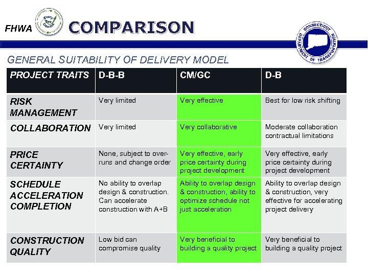 FHWA COMPARISON GENERAL SUITABILITY OF DELIVERY MODEL PROJECT TRAITS D-B-B CM/GC D-B RISK MANAGEMENT