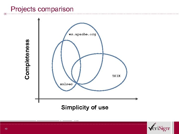 Projects comparison Completeness ws. apache. org TSIK xmlsec Simplicity of use 10