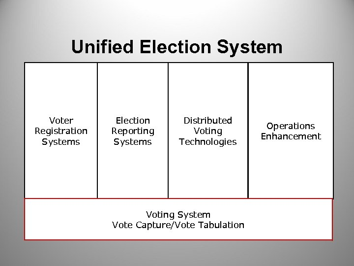 Unified Election System Voter Registration Systems Election Reporting Systems Distributed Voting Technologies Voting System