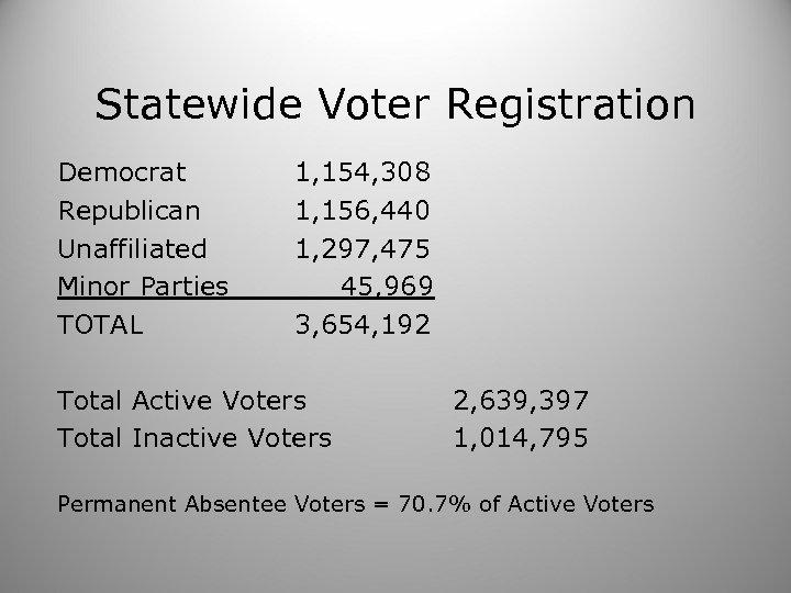 Statewide Voter Registration Democrat Republican Unaffiliated Minor Parties TOTAL 1, 154, 308 1, 156,