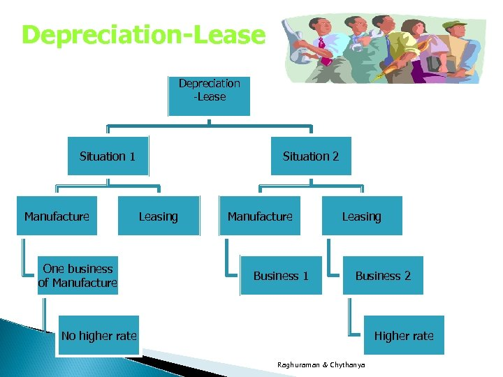 Depreciation-Lease Depreciation -Lease Situation 1 Manufacture One business of Manufacture Situation 2 Leasing Manufacture